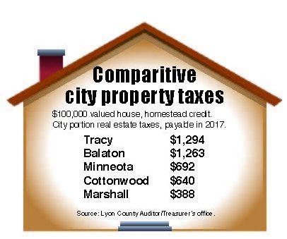 City taxes table